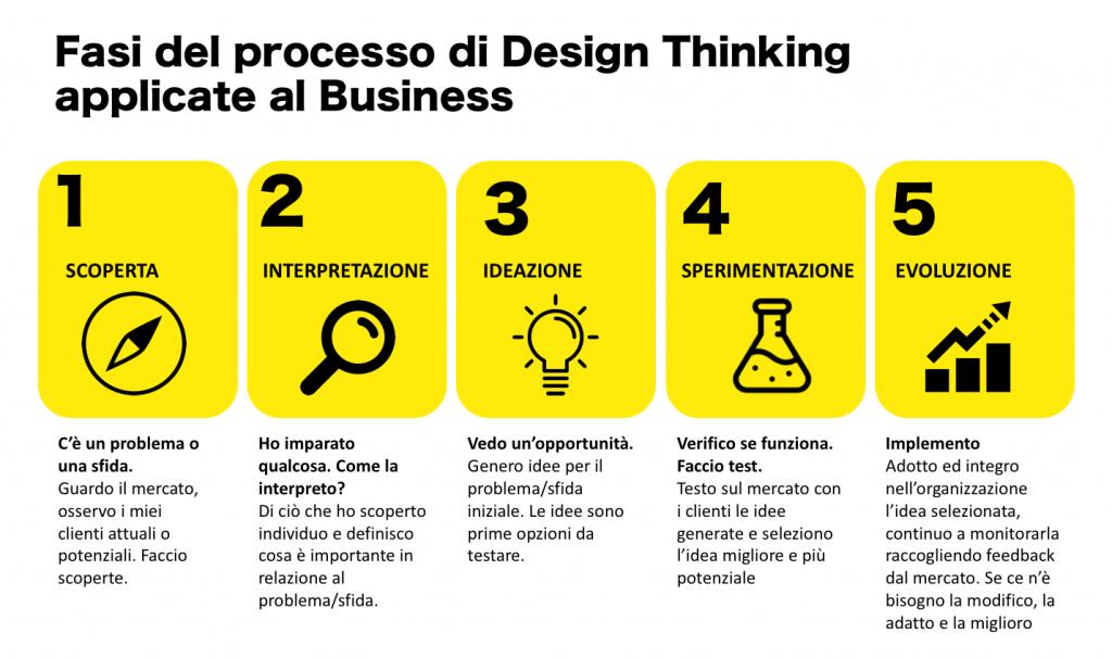 Fasi Business design